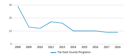 This chart display the total teachers of Far East County Programs by year, with the latest 2017-18 school year data.