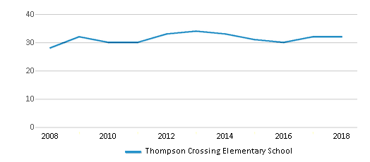 This chart display the total teachers of Thompson Crossing Elementary School by year, with the latest 2017-18 school year data.