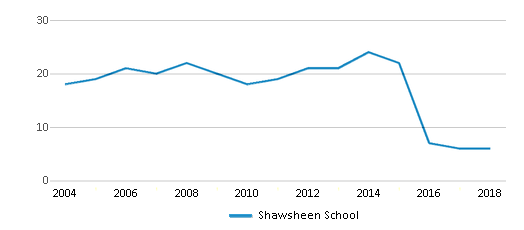 This chart display the total teachers of Shawsheen School by year, with the latest 2017-18 school year data.
