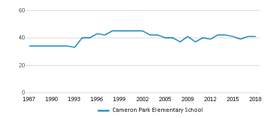 This chart display the total teachers of Cameron Park Elementary School by year, with the latest 2017-18 school year data.