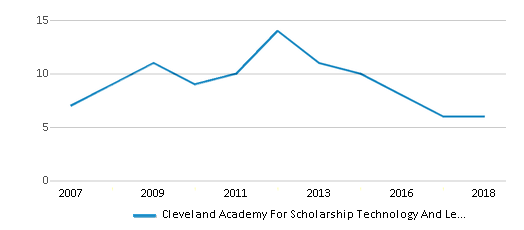This chart display the total teachers of Cleveland Academy For Scholarship Technology And Leadership by year, with the latest 2017-18 school year data.