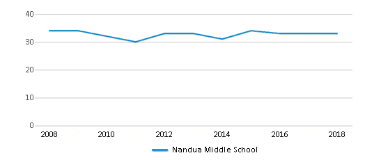 This chart display the total teachers of Nandua Middle School by year, with the latest 2017-18 school year data.