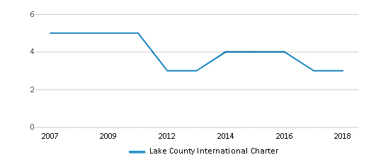 This chart display the total teachers of Lake County International Charter by year, with the latest 2017-18 school year data.