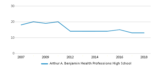 This chart display the total teachers of Arthur A. Benjamin Health Professions High School by year, with the latest 2017-18 school year data.