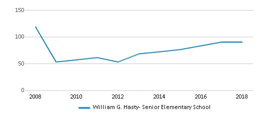 This chart display the total teachers of William G. Hasty- Senior Elementary School by year, with the latest 2017-18 school year data.
