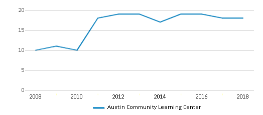 This chart display the total teachers of Austin Community Learning Center by year, with the latest 2017-18 school year data.