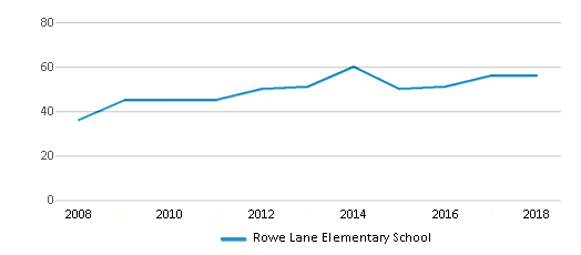 This chart display the total teachers of Rowe Lane Elementary School by year, with the latest 2017-18 school year data.
