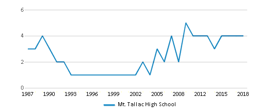This chart display the total teachers of Mt. Tallac High School by year, with the latest 2017-18 school year data.