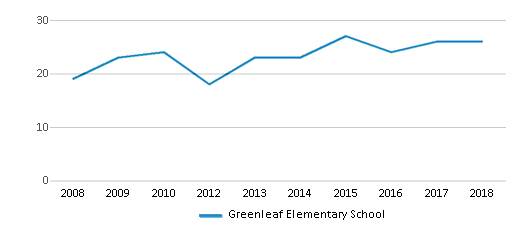 This chart display the total teachers of Greenleaf Elementary School by year, with the latest 2017-18 school year data.