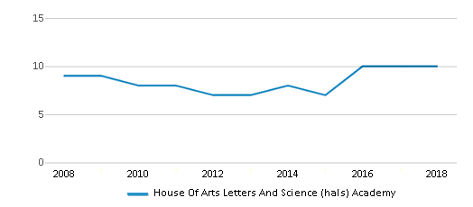 This chart display the total teachers of House Of Arts Letters And Science (hals) Academy by year, with the latest 2017-18 school year data.