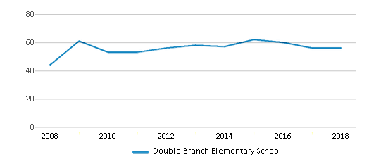 This chart display the total teachers of Double Branch Elementary School by year, with the latest 2017-18 school year data.