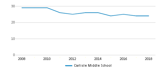 This chart display the total teachers of Carlisle Middle School by year, with the latest 2017-18 school year data.