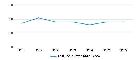 This chart display the total teachers of East Sac County Middle School by year, with the latest 2017-18 school year data.