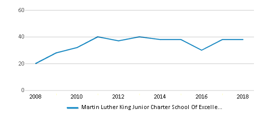 This chart display the total teachers of Martin Luther King Junior Charter School Of Excellence by year, with the latest 2017-18 school year data.