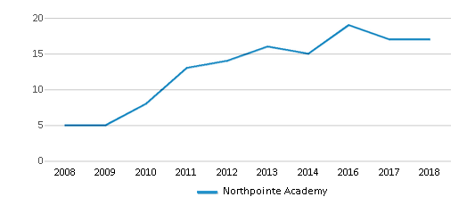 This chart display the total teachers of Northpointe Academy by year, with the latest 2017-18 school year data.