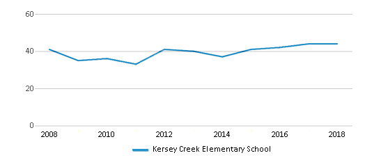 This chart display the total teachers of Kersey Creek Elementary School by year, with the latest 2017-18 school year data.