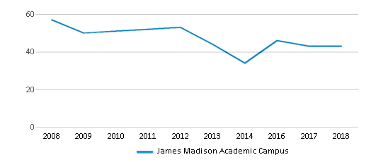 This chart display the total teachers of James Madison Academic Campus by year, with the latest 2017-18 school year data.