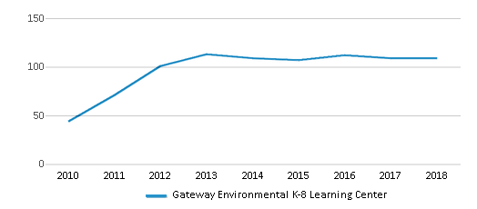 This chart display the total teachers of Gateway Environmental K-8 Learning Center by year, with the latest 2017-18 school year data.