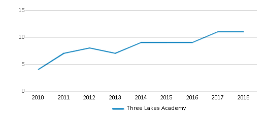 This chart display the total teachers of Three Lakes Academy by year, with the latest 2017-18 school year data.