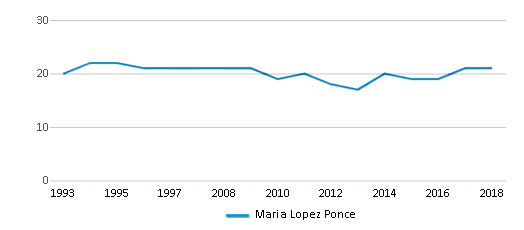 This chart display the total teachers of Maria Lopez Ponce by year, with the latest 2017-18 school year data.
