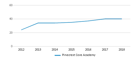 This chart display the total teachers of Pinecrest Cove Academy by year, with the latest 2017-18 school year data.