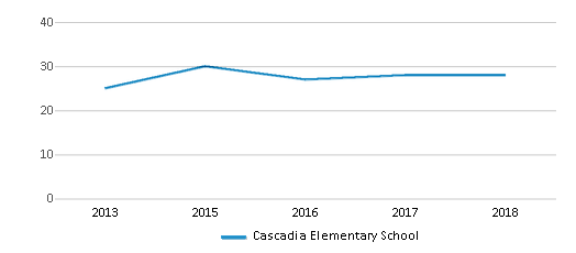 This chart display the total teachers of Cascadia Elementary School by year, with the latest 2017-18 school year data.