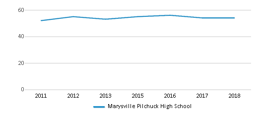 This chart display the total teachers of Marysville Pilchuck High School by year, with the latest 2017-18 school year data.