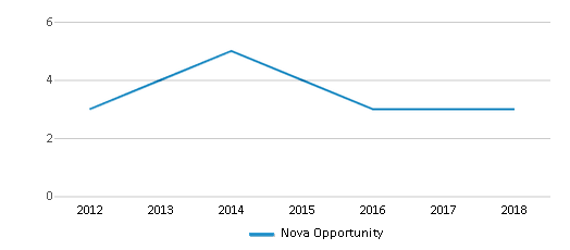This chart display the total teachers of Nova Opportunity by year, with the latest 2017-18 school year data.