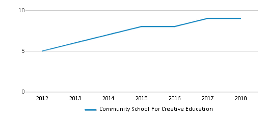 This chart display the total teachers of Community School For Creative Education by year, with the latest 2017-18 school year data.