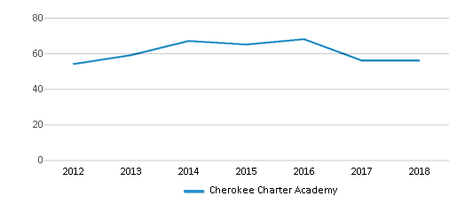 This chart display the total teachers of Cherokee Charter Academy by year, with the latest 2017-18 school year data.