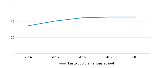 This chart display the total teachers of Eastwood Elementary School by year, with the latest 2017-18 school year data.