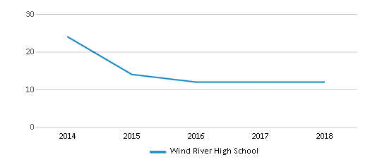 This chart display the total teachers of Wind River High School by year, with the latest 2017-18 school year data.