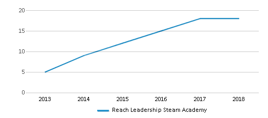 This chart display the total teachers of Reach Leadership Steam Academy by year, with the latest 2017-18 school year data.