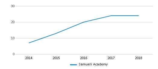 This chart display the total teachers of Samueli Academy by year, with the latest 2017-18 school year data.