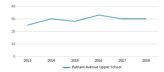 This chart display the total teachers of Putnam Avenue Upper School by year, with the latest 2017-18 school year data.