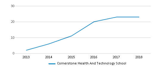 This chart display the total teachers of Cornerstone Health And Technology School by year, with the latest 2017-18 school year data.