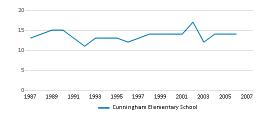 This chart display the total teachers of Cunningham Elementary School by year, with the latest 2005-06 school year data.