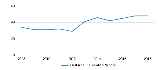 This chart display the total teachers of Eastside Elementary School by year, with the latest 2017-18 school year data.