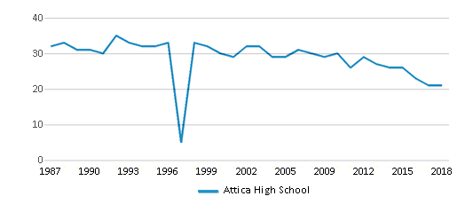 This chart display the total teachers of Attica High School by year, with the latest 2017-18 school year data.