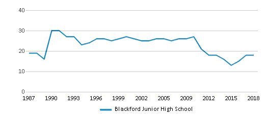 This chart display the total teachers of Blackford Junior High School by year, with the latest 2017-18 school year data.
