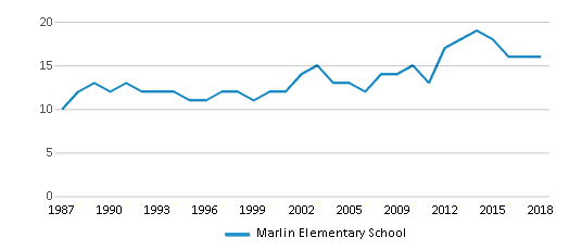 This chart display the total teachers of Marlin Elementary School by year, with the latest 2017-18 school year data.