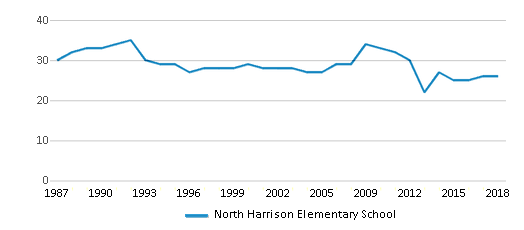 This chart display the total teachers of North Harrison Elementary School by year, with the latest 2017-18 school year data.