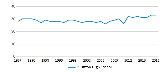 This chart display the total teachers of Bluffton High School by year, with the latest 2017-18 school year data.