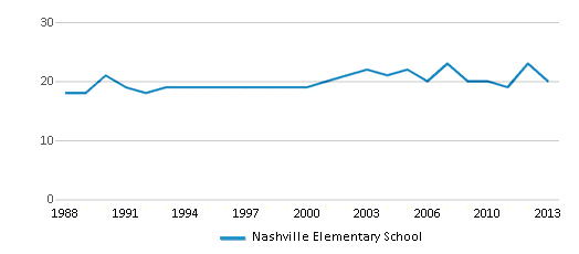 This chart display the total teachers of Nashville Elementary School by year, with the latest 2012-13 school year data.