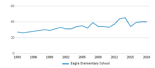 This chart display the total teachers of Eagle Elementary School by year, with the latest 2017-18 school year data.