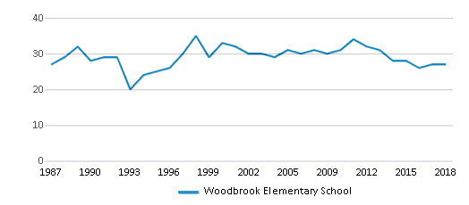 This chart display the total teachers of Woodbrook Elementary School by year, with the latest 2017-18 school year data.