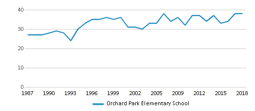 This chart display the total teachers of Orchard Park Elementary School by year, with the latest 2017-18 school year data.