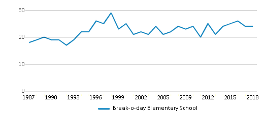 This chart display the total teachers of Break-o-day Elementary School by year, with the latest 2017-18 school year data.
