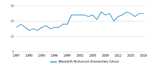 This chart display the total teachers of Meredith Nicholson Elementary School by year, with the latest 2017-18 school year data.