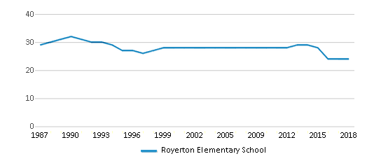 This chart display the total teachers of Royerton Elementary School by year, with the latest 2017-18 school year data.